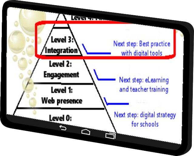 Hur man integrerar EdTech i din inlärningsmiljö